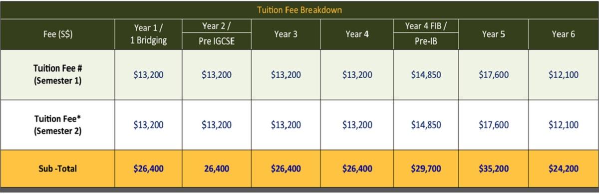 Học phí du học Singapore tại trường tư thục ACS International