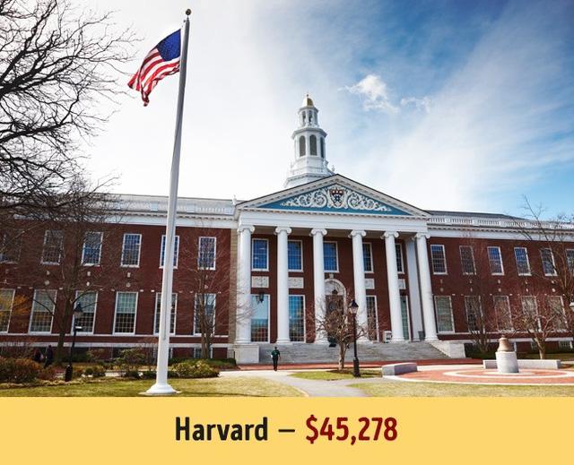 Con số này ở Harvard là 45.278$.