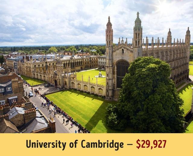 Được biết tới là quốc gia có chi phí đắt đỏ do tỷ giá đồng Bảng cao, học phí tại Đại học Cambridge của Anh lại thấp hơn các trường Mỹ khi có mức trung bình 29.927$ mỗi năm.