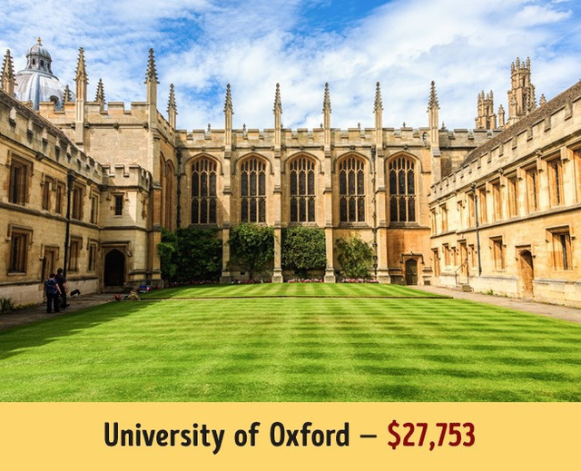 Và trường Đại học Oxford nổi tiếng là 27.753$.