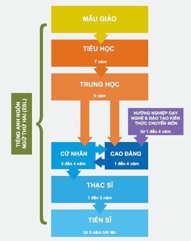 he-thong-giao-duc